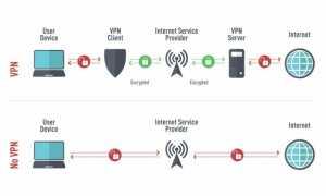 Tor Vs. VPN — какая система конфиденциальности онлайн лучше? 2020