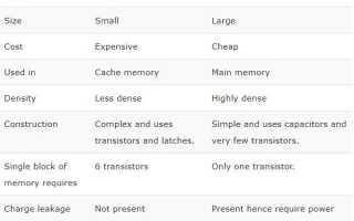 Разница между статической и динамической памятью, которая быстрее? 2019