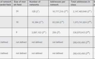 В чем разница между протоколами IPv4 и IPv6? Объяснил 2020