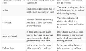 Сравнение скорости и производительности твердотельных накопителей и жестких дисков 2020 года