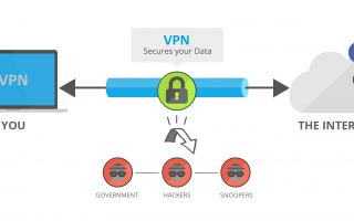 Лучший VPN-сервис для защиты вашей конфиденциальности в Интернете (Ultimate Guide 2019)